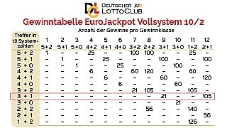 Gewinnchancen Eurojackpot