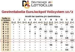 EuroJackpot: Vollsysteme und Teilsysteme erhöhen die Gewinnchancen