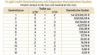 euro lotto system gewinntabelle