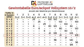 Gewinnchancen Lotto Vs Eurojackpot