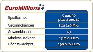 EuroMillions Teilsysteme   Gewinnchancen erhöhen