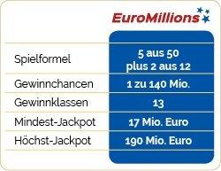 EuroMillions Teilsysteme | Clever spielen